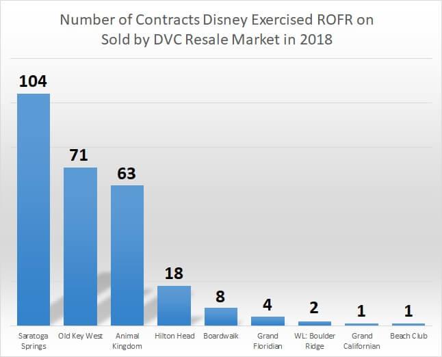 ROFR chart by resort 12.4.18