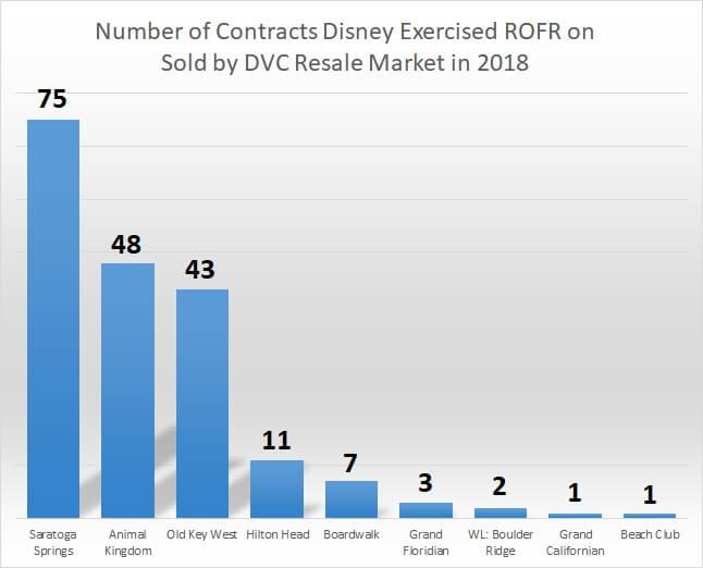 ROFR chart by resort 8.2.18