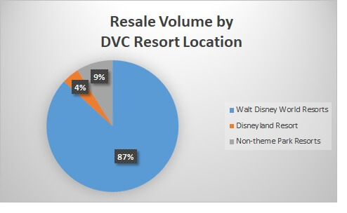 Resale Volume by DVC Resort Location January 2019