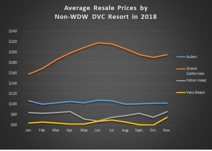 Sales Prices for Non-WDW Resorts Jan. thru Nov. '18 GRAPH