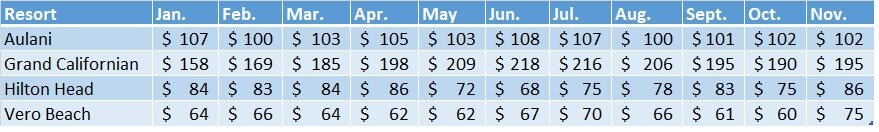 Sales Prices for Non-WDW Resorts Jan. thru Nov. '18