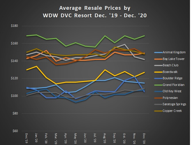 Average Resale Prices by WDW DVC Resort December 2019 to December 2020