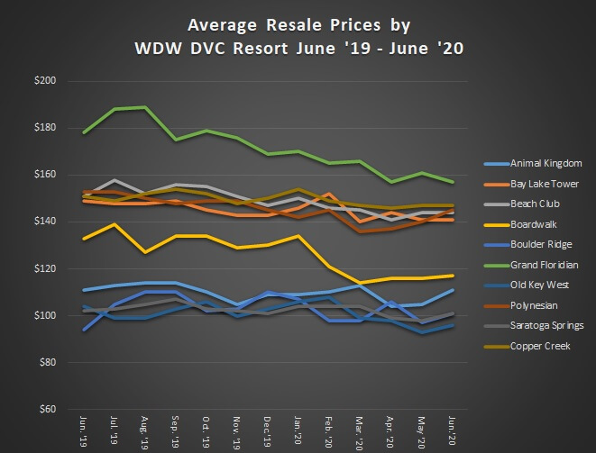 Average Resale Prices by WDW DVC Resort June '19 to June '20