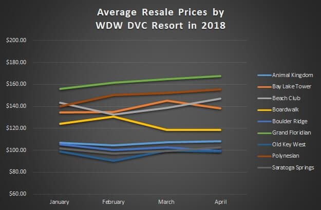 Average Resale Prices by WDW DVC Resort in 2018