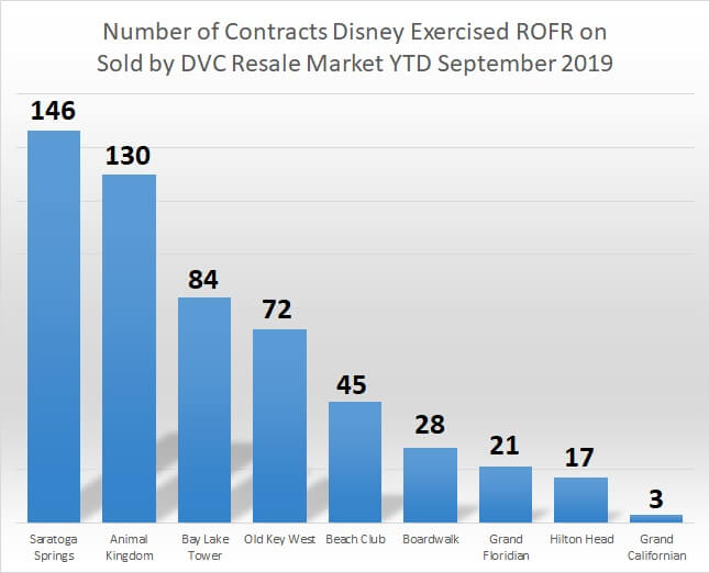 Number of contracts disney exercised ROFR sold by dvc resale market september 2019 year to date