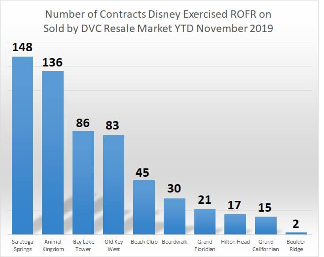 Number of Contracts Disney Exercised ROFR on Sold by DVC Resale Market YTD (November 2019)