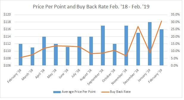 YTD Price Per Point vs. Buy Back Rate 2019