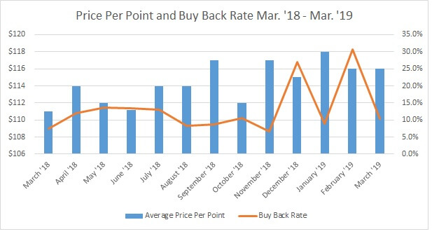 YTD Price Per Point vs. Buy Back Rate 2019 4.10.2019