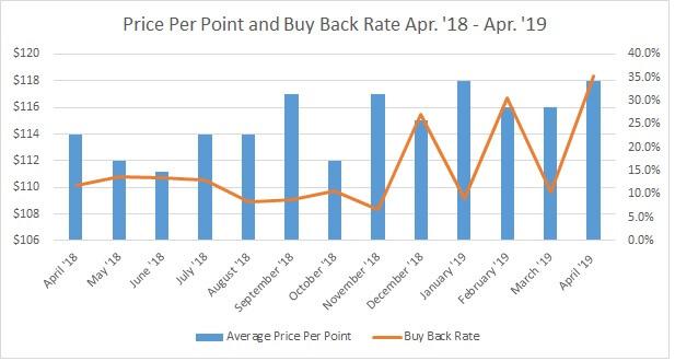 YTD Price Per Point vs. Buy Back Rate 2019 5.1.19
