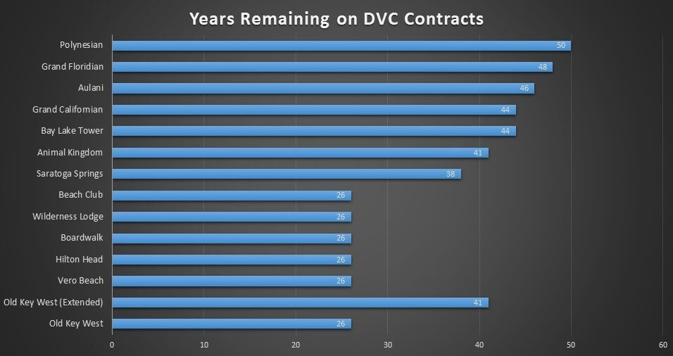 yearsleft-dvc-contract