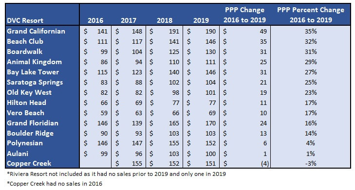 DVC Resale Selling Price Trends by Resort (2016–2019)