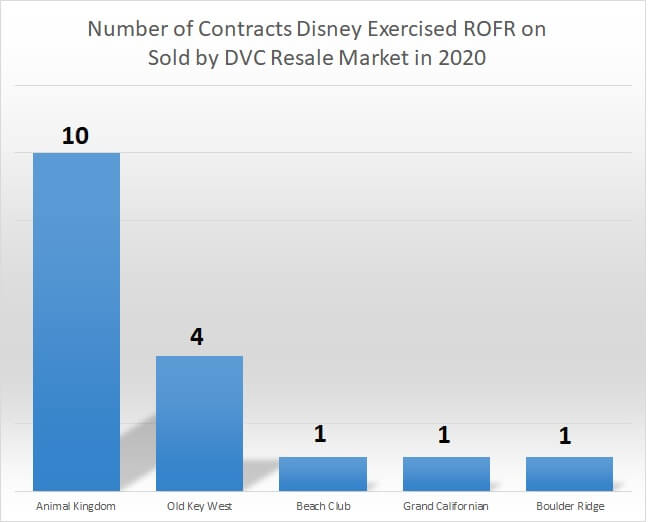 Number of contracts Disney exercised ROFR on sold by DVC Resale Market in 2020