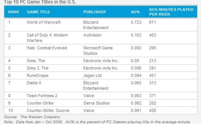 World Of Warcraft Most Played Pc Game
