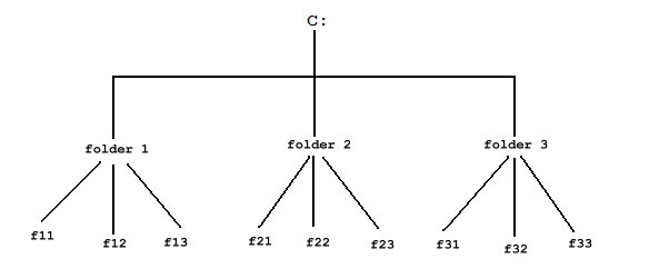 directory tree diagram warn winch 8274 wiring building a good author web site structure