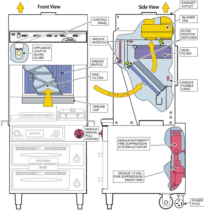 ansul system electrical wiring diagram freightliner radio ventless cooking systems, accessories, and filters by wells