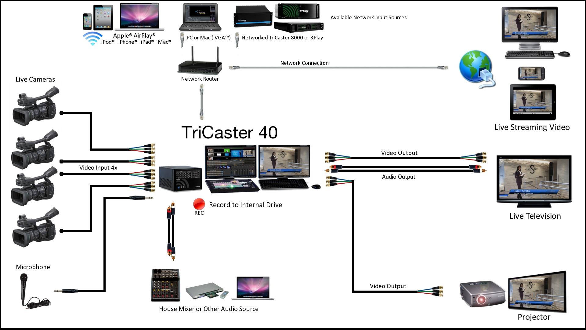 pa setup diagram blank hockey rink newtek tricaster 40