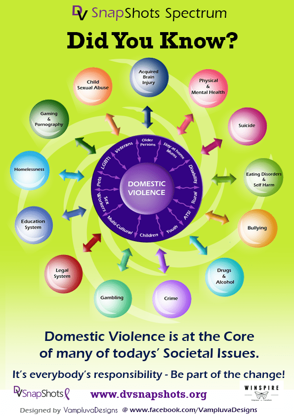 Domestic Violence Spectrum