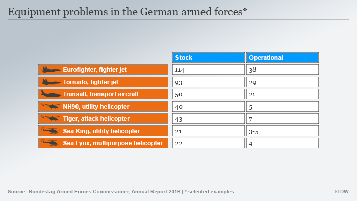 List of equipment problems in the Bundeswehr