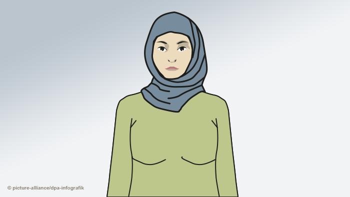 Infografik Kopftücher Islam - Hijab