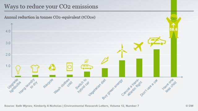 Infografik persöhnliche Klimafußabdruck reduzieren ENG