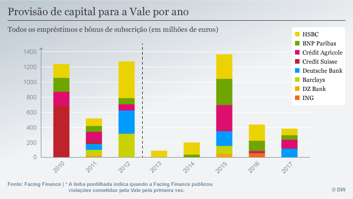 Infografik Facing Finance Vale por ano POR