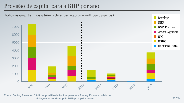 Infografik Facing Finance BHP por ano POR
