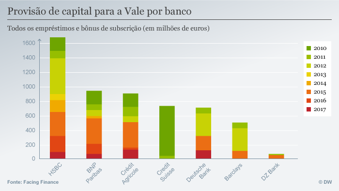 Infografik Facing Finance Vale por banco POR