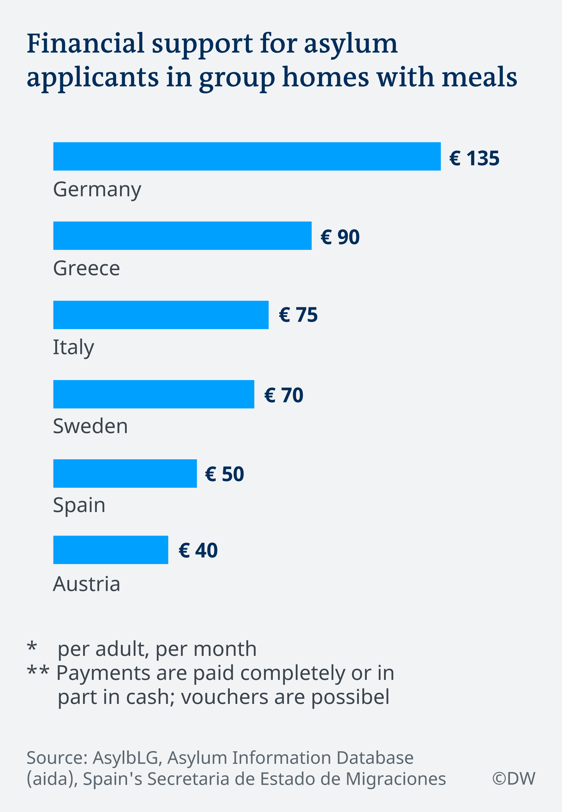Graph showing expenditure for asylum-seekers in EU countries