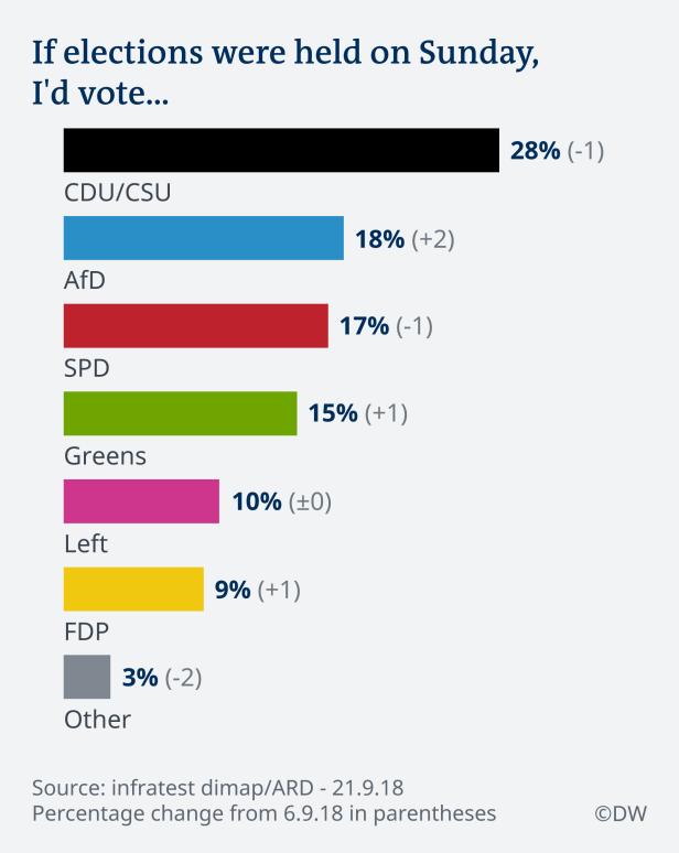 Poll EN