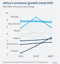 africa s economic growth trend 2019 [ 1920 x 2153 Pixel ]