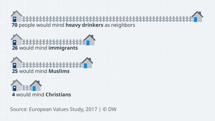 Data visualization: 25 of 100 respondents would mind having Muslims as neighbors