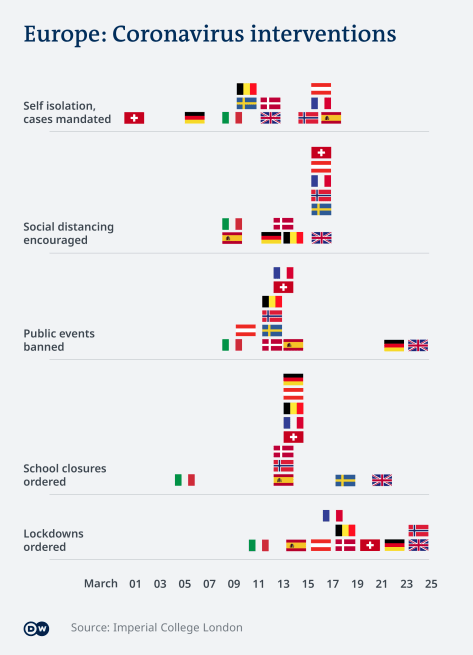 Graphic showing when select countries implemented lockdowns and other restrictions on public life