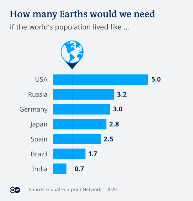 Infographic on earth population and use of resources in USA, Russia, Germany, Japan, Spain, Brazil, and India