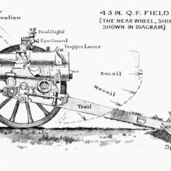 Ww1 Trench System Diagram Wiring For Three Way Light Switch With Dimmer Haubica Polowa Ordnance Q.f. 4.5-inch Howitzer Mark Ii | Encyklopedia Uzbrojenia Wojny Światowej