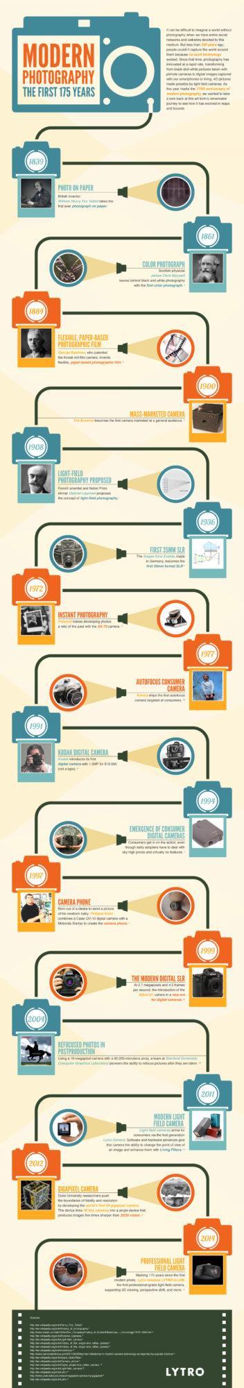 Infográfico 175 anos da fotografia - Lytro