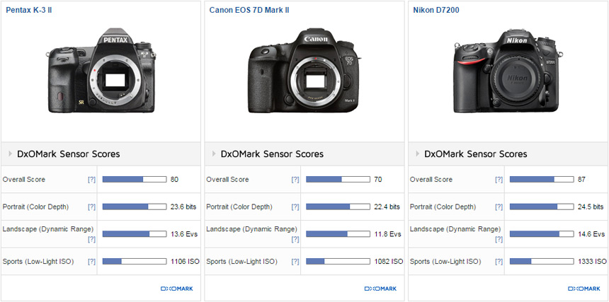 Comparison 2: Pentax K-3 II vs. Canon EOS 7D Mark II vs