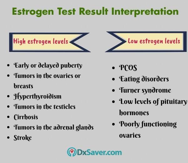 Get Lowest Estrogen Test Cost at $79 | Book Online Now ...