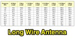 Long Wire Antenna for portable operations
