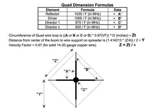 Designing VHF/UHF Quad Antenna