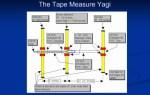 The Yagi Antenna - Presentation