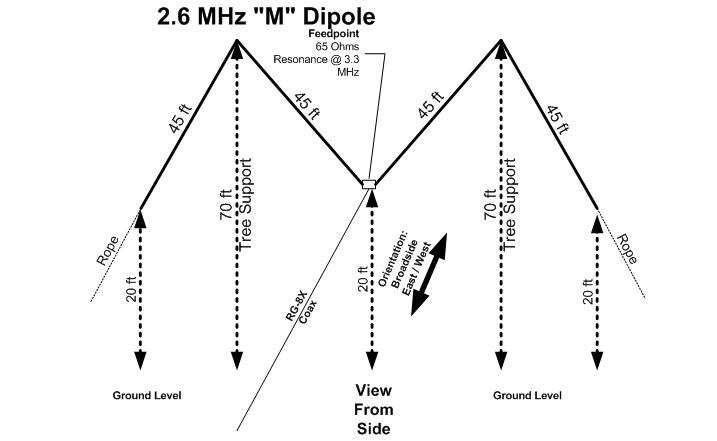 160 Meter ocf dipole