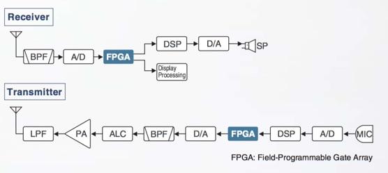 IC-7300 RF Direct Sampling System