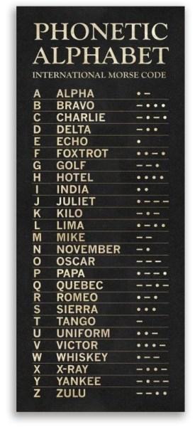phonetic alphabet and code