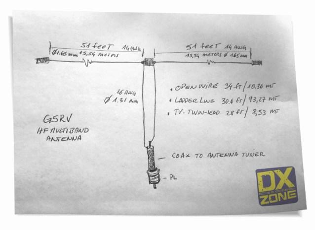 The Classic G5RV Antenna