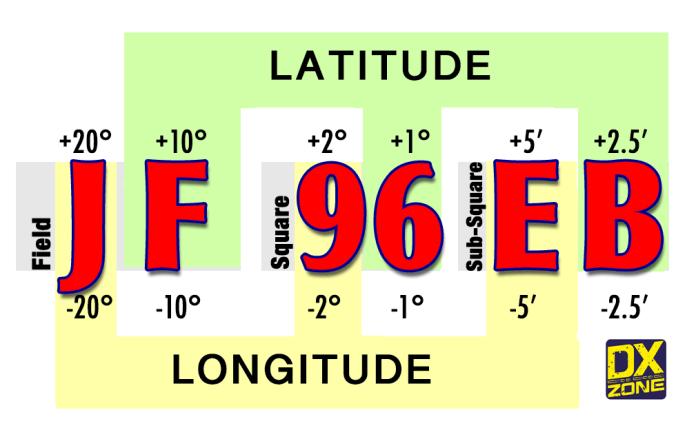Grid Locator - elements of the six digits code