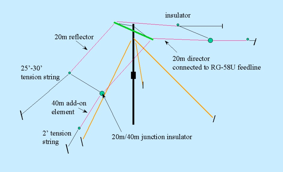 80 Meter Antenna Field Day