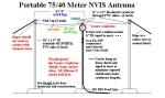 A Portable 75/40 Meter NVIS Antenna
