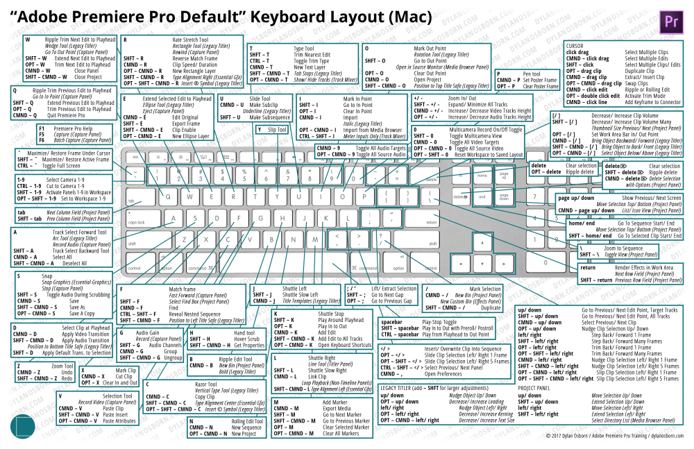 medium resolution of note this diagram refers to the adobe premiere pro default shortcuts that ship with premiere pro select them under the keyboard shortcuts keyboard layout