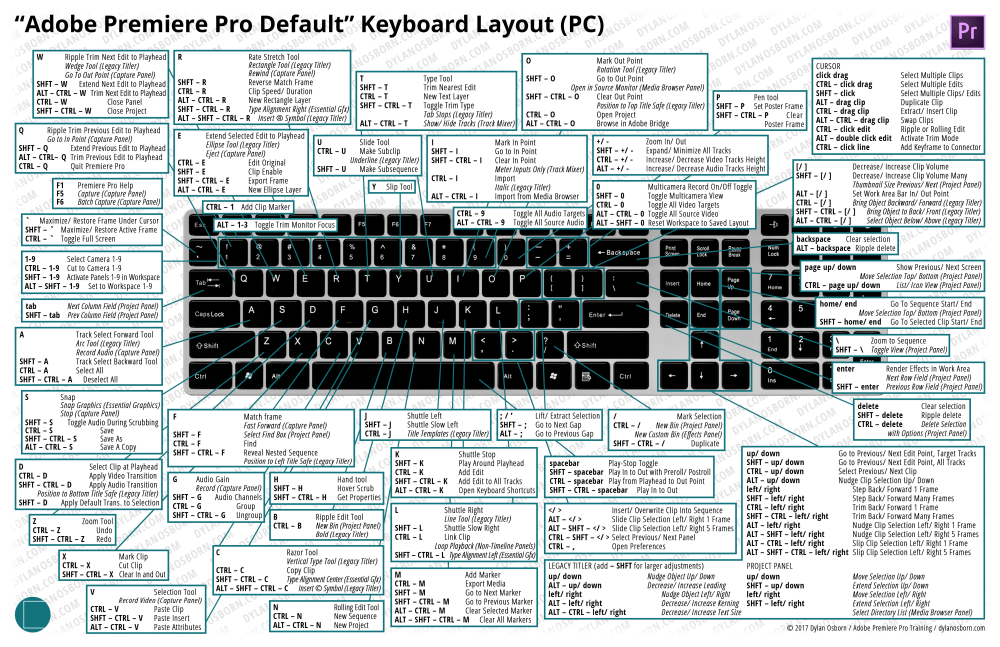 medium resolution of click here to get the adobe premiere pro default keyboard layout for pc