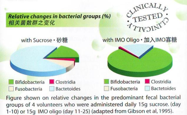 Relative changes in bacterial groups chart